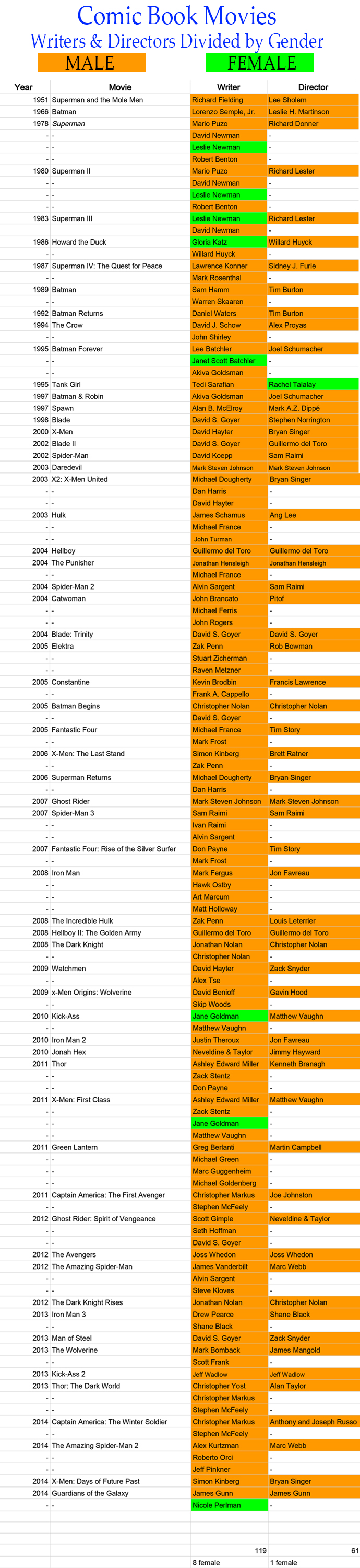 Table of comic book movies directors and writers broken down by gender.