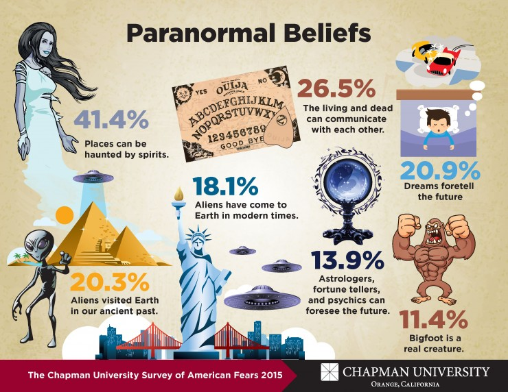 paranormal infographic
